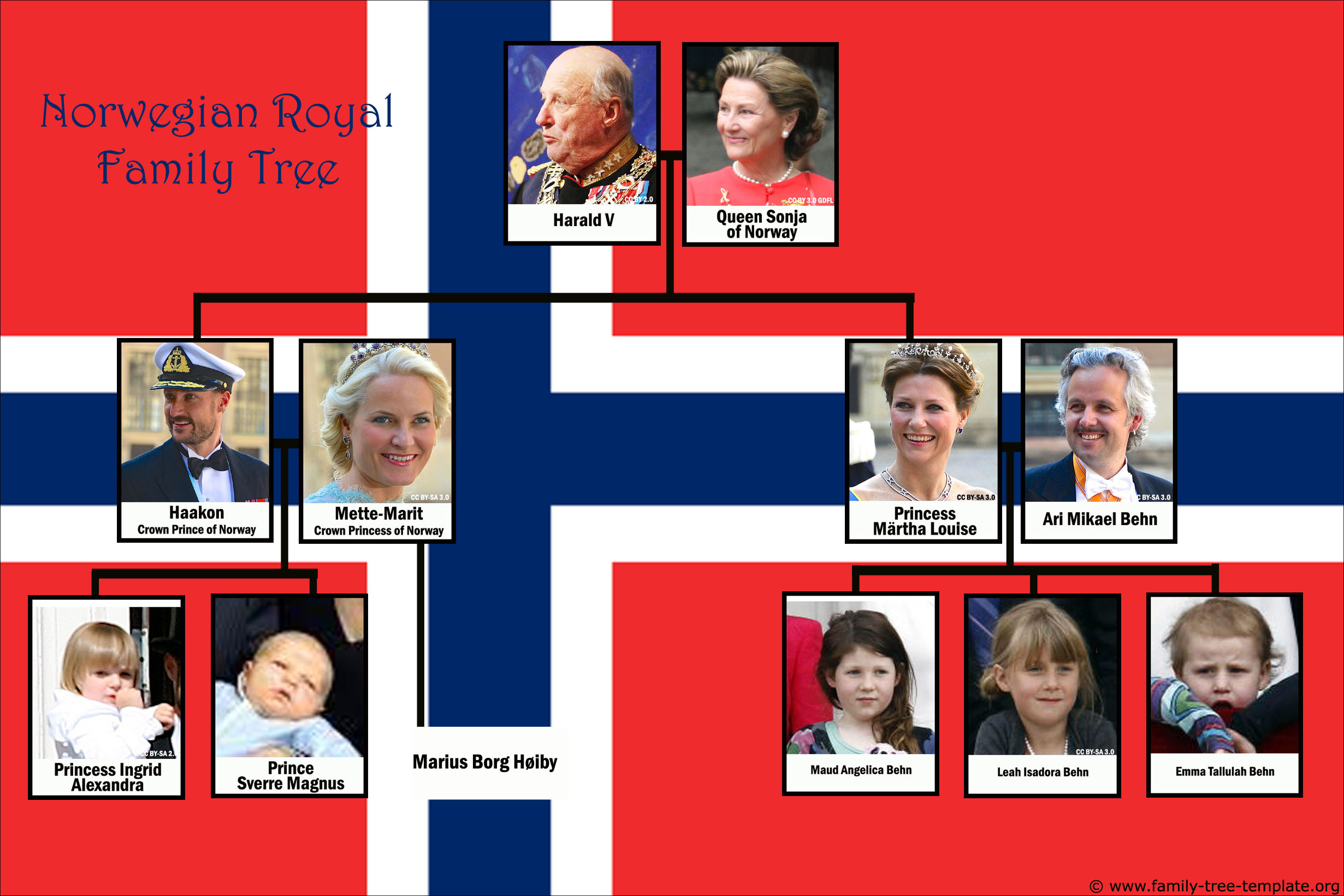 Norwegian royal genealogy tree of King Harald V.