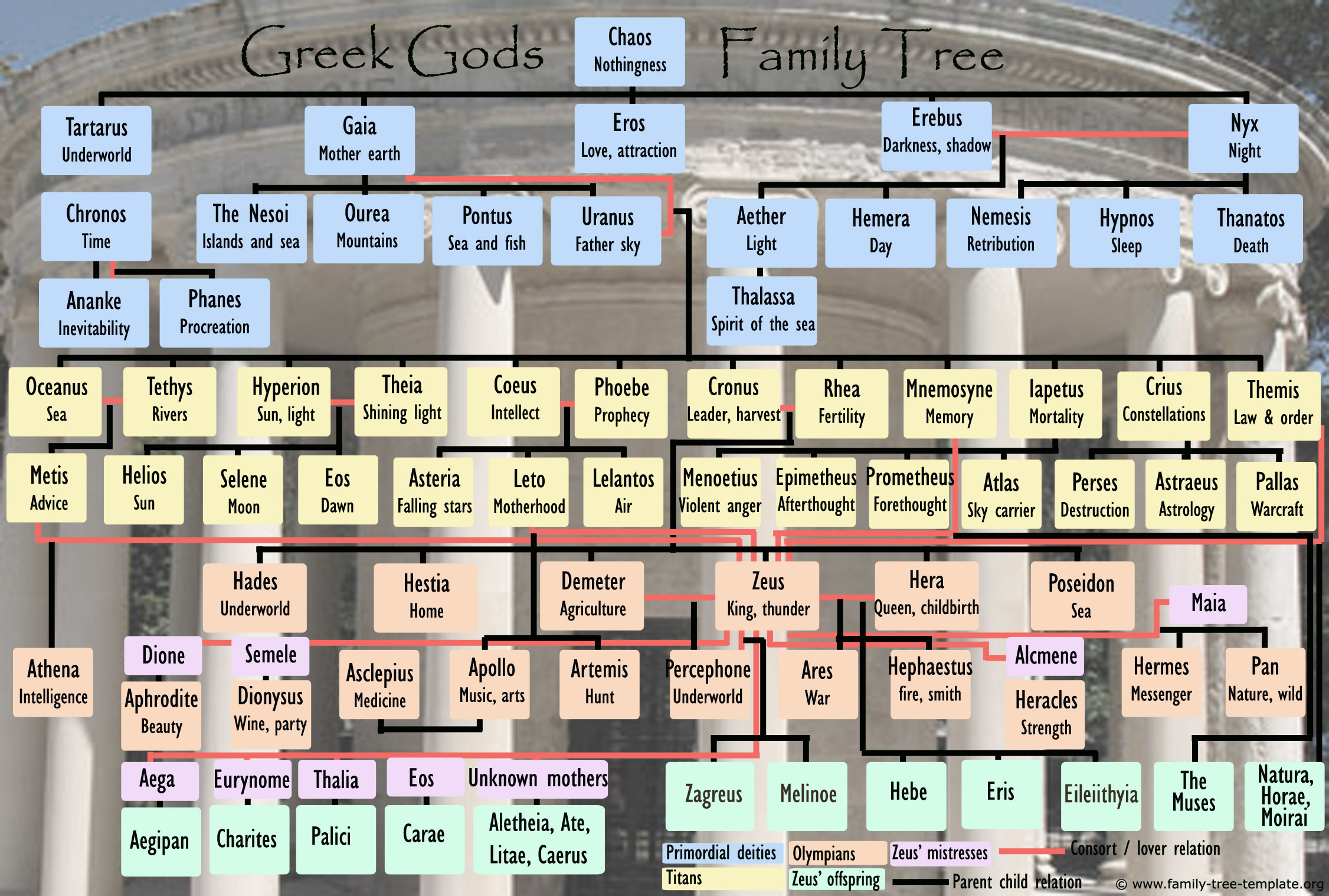 Greek mythology family tree free to print with both primordials, Titans and Olympians.