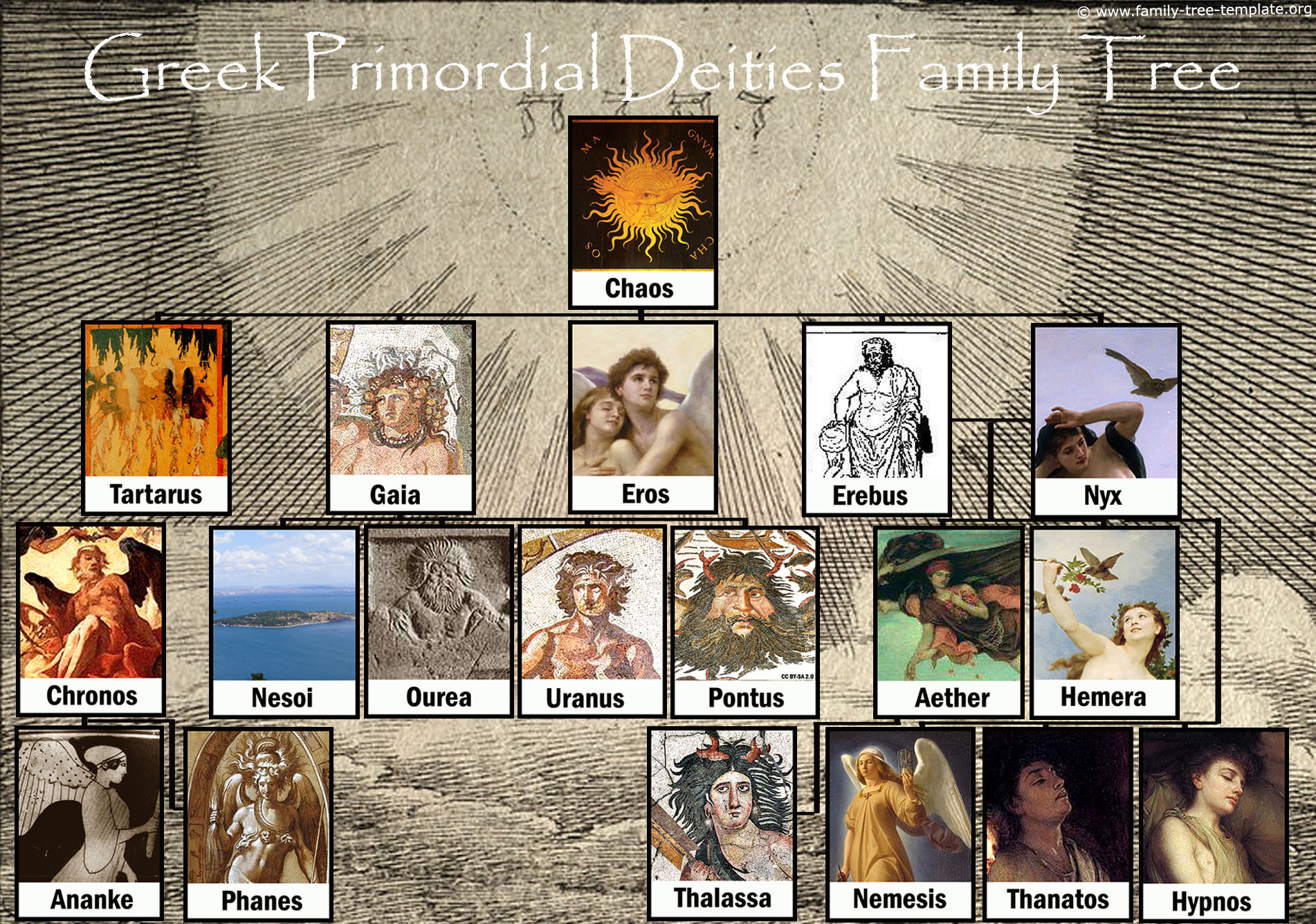 Greek god family tree with the Primordial deities from Greek mythology.