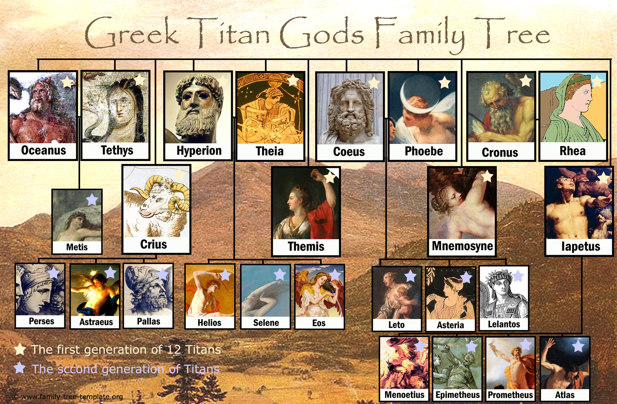 Printable family tree of the Greek gods Titans