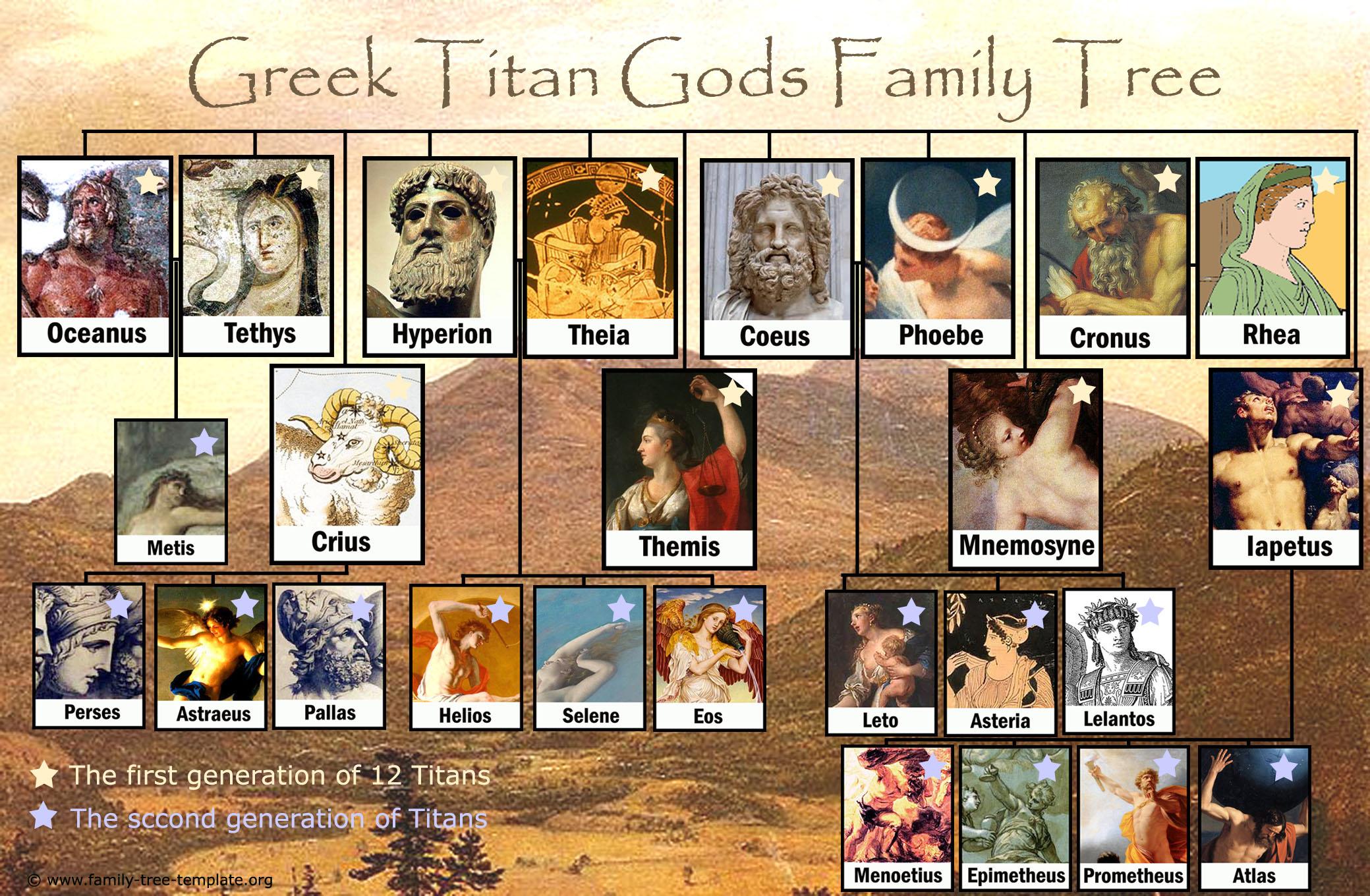 Printable family tree of the Greek gods Titans