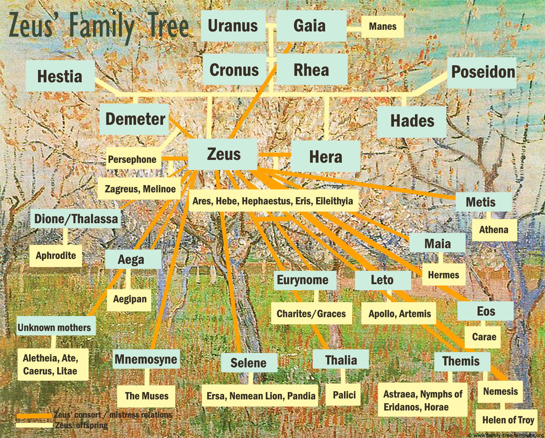 Zeus Family Tree Charts of Greek Gods | Family Tree Template